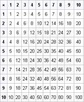 Фото - Як навчити дитину таблиці множення?