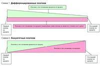Фото - Як вибрати вид платежу при іпотечному кредитуванні: ануїтетний і дефференцірованний платіж